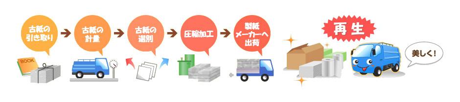 古紙回収の流れ